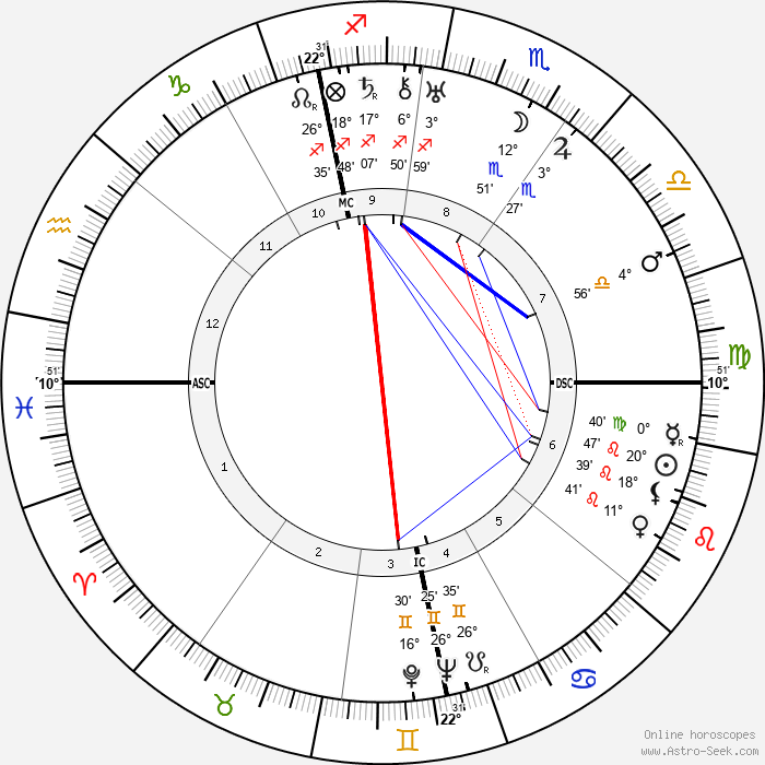 Alfred Hitchcock - Birth horoscope chart