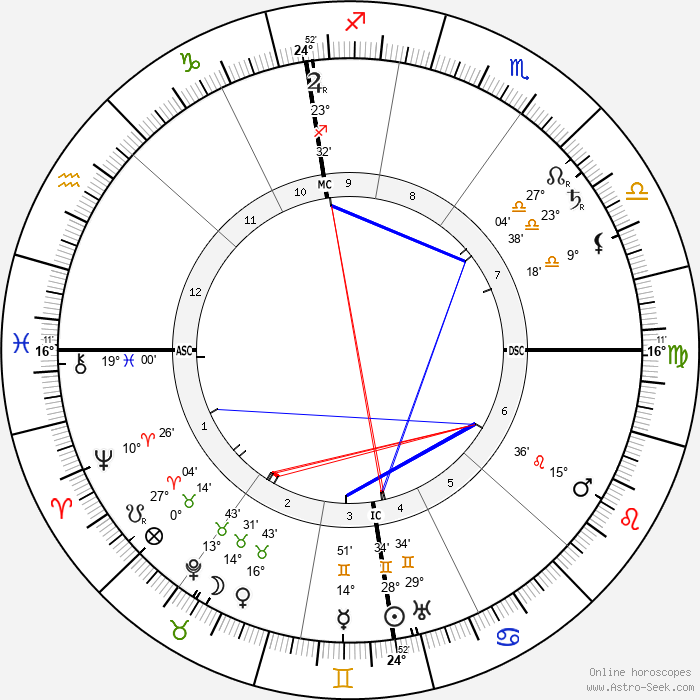 Alfred Hugenberg - Birth horoscope chart