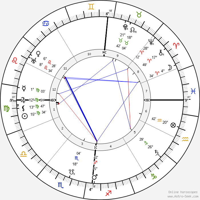 Alfred Jarry - Birth horoscope chart