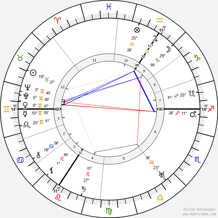 Alfred Jodl - Birth horoscope chart
