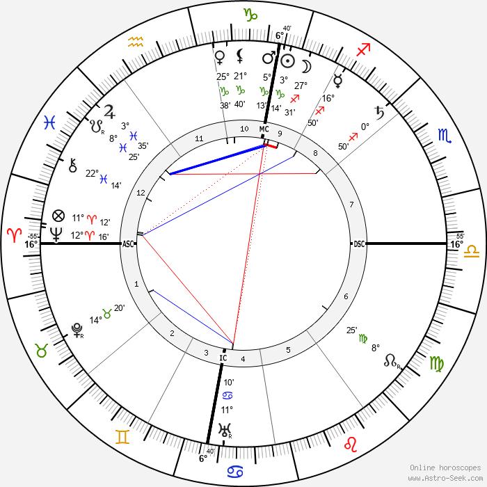 Alfred Kerr - Birth horoscope chart