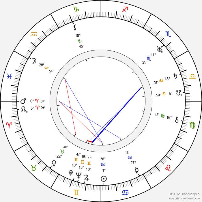 Alfred Kinsey - Birth horoscope chart
