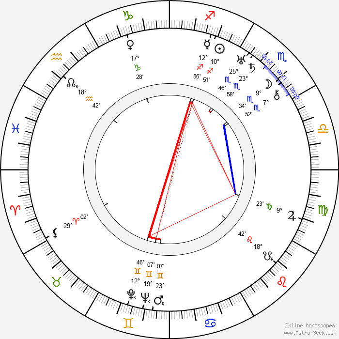 Alfred L. Werker - Birth horoscope chart
