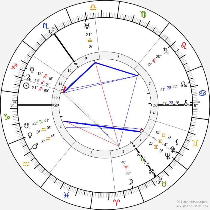 Alfred Landé - Birth horoscope chart