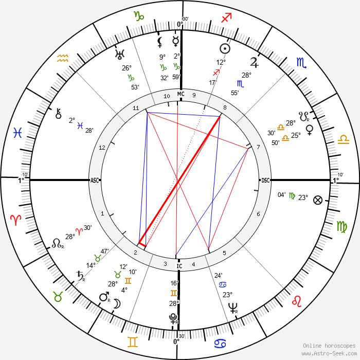 Alfred Manessier - Birth horoscope chart