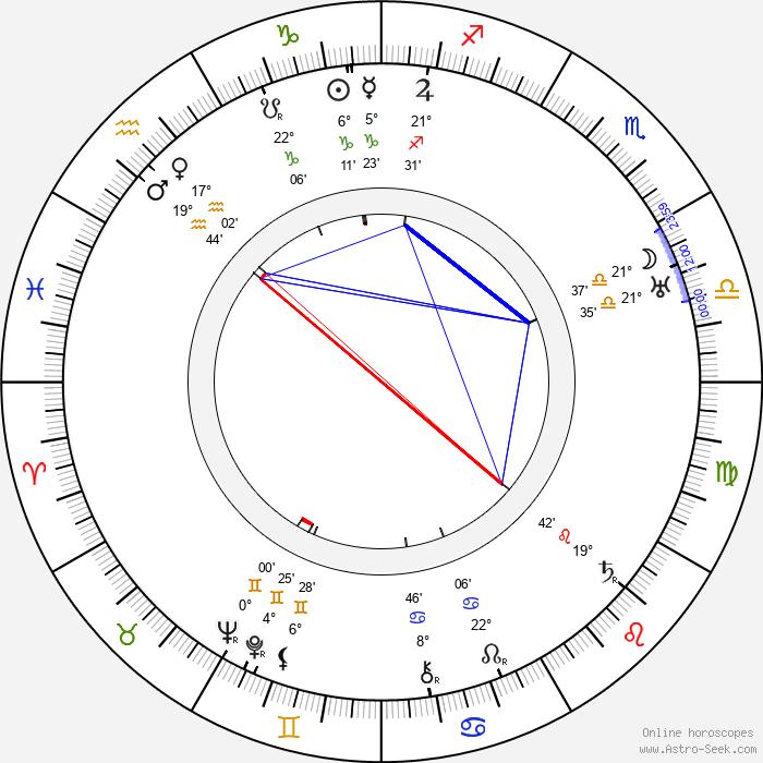 Alfred Neugebauer - Birth horoscope chart