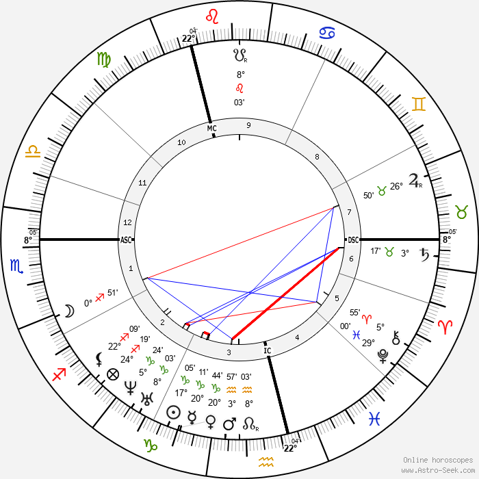 Alfred R. Wallace - Birth horoscope chart