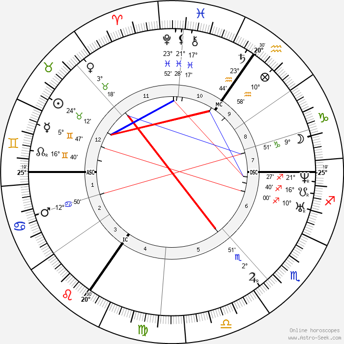 Alfred Rethel - Birth horoscope chart