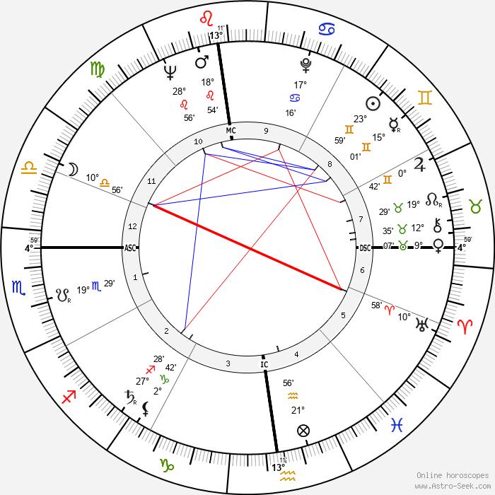 Alfred Strocchio - Birth horoscope chart