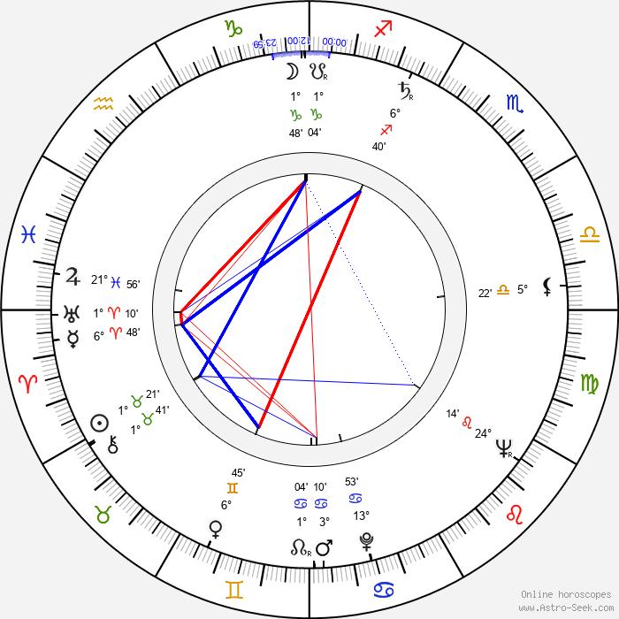 Alfred Struwe - Birth horoscope chart