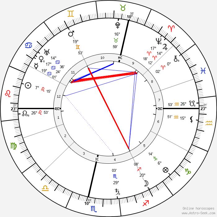 Alfred Weber - Birth horoscope chart