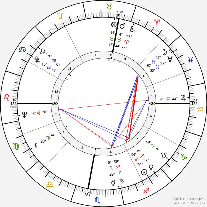 Alfredo Bini - Birth horoscope chart