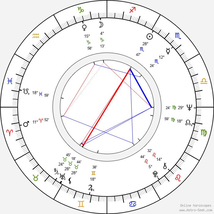 Alfredo Zacarías - Birth horoscope chart