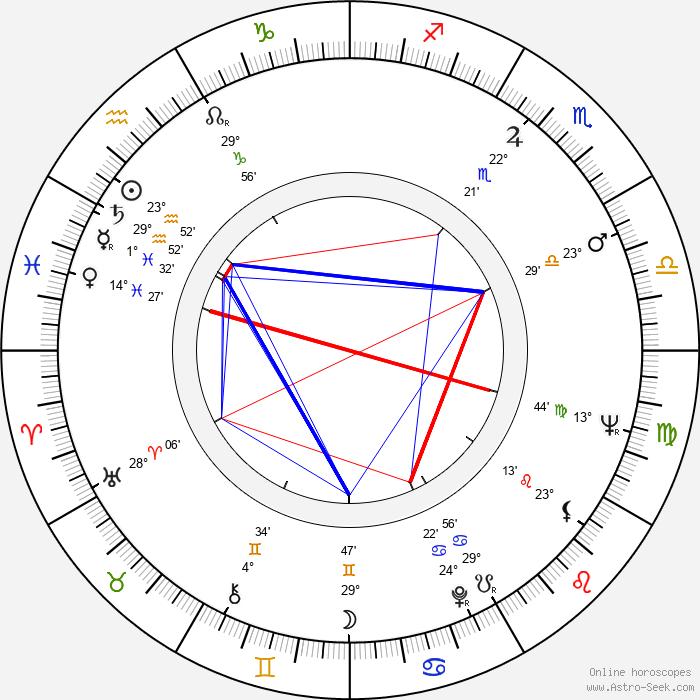 Algot Böstman - Birth horoscope chart
