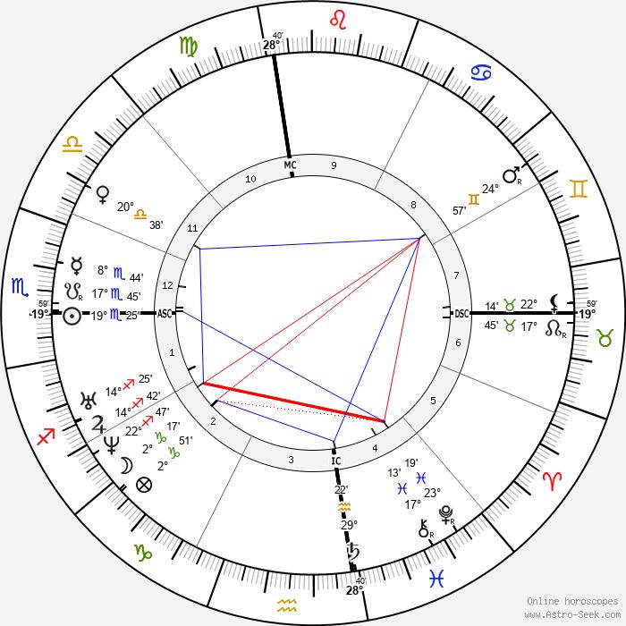 Ali Baha'U'Llah - Birth horoscope chart
