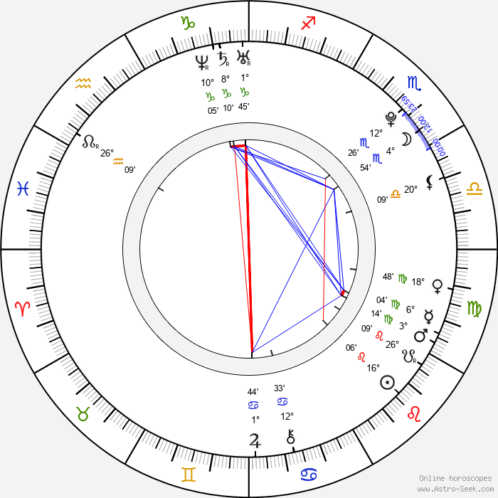 Ali Cobrin - Birth horoscope chart