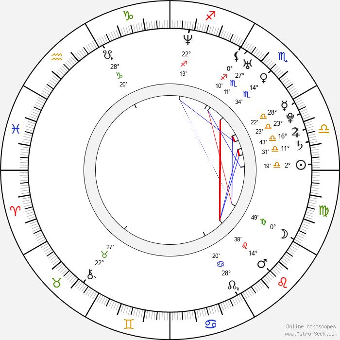 Ali F. Mostafa - Birth horoscope chart