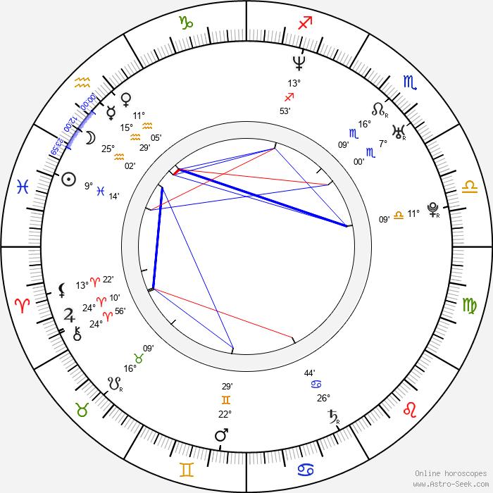 Ali Larter - Birth horoscope chart