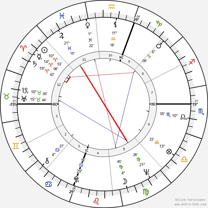 Ali MacGraw - Birth horoscope chart