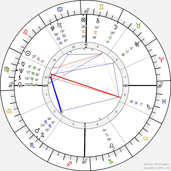 Ali Mitgutsch - Birth horoscope chart