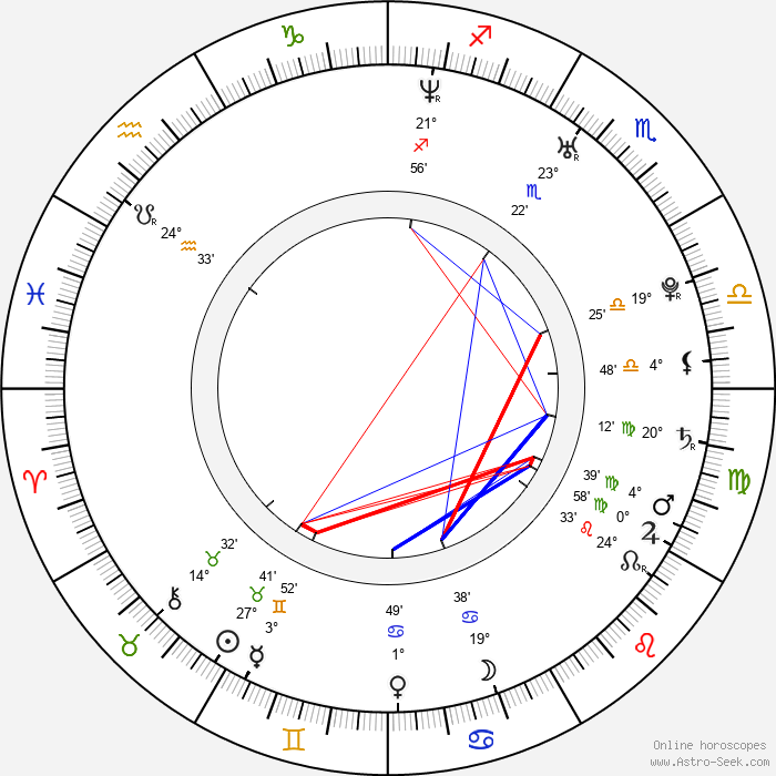 Ali Zafar - Birth horoscope chart