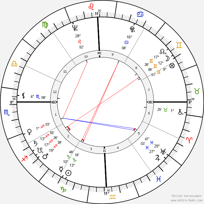 Ali Zulfikar Bhutto - Birth horoscope chart
