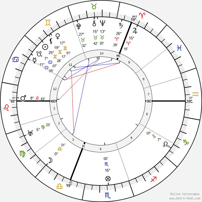 Alice A. Bailey - Birth horoscope chart