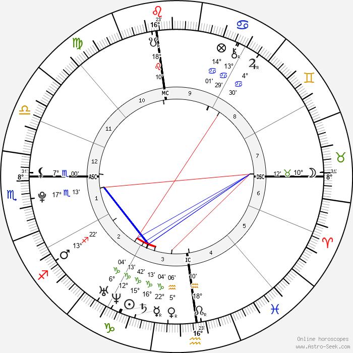 Alice Ann Haefeli - Birth horoscope chart