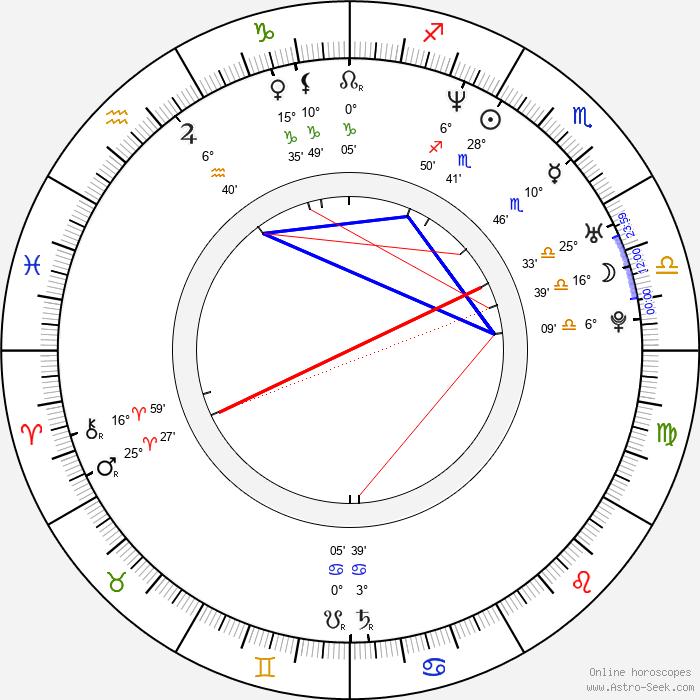 Alice Chan - Birth horoscope chart