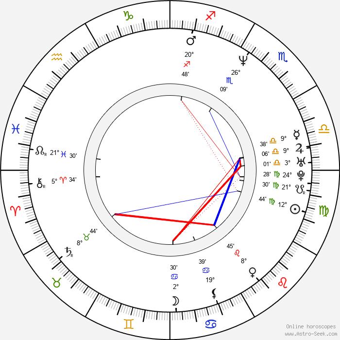 Alice Chrtková - Birth horoscope chart