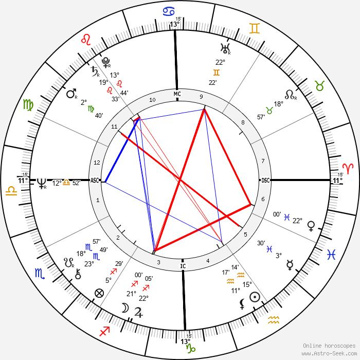 Alice Cooper - Birth horoscope chart