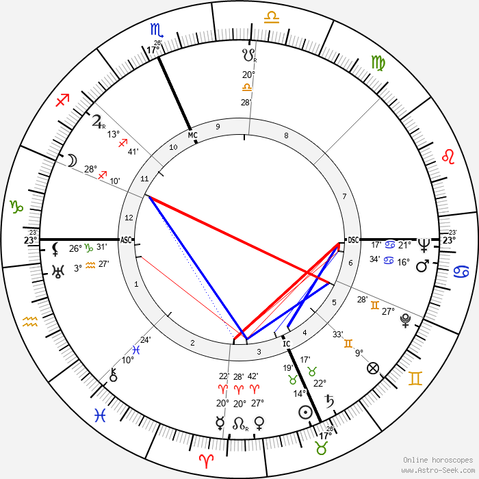 Alice Faye - Birth horoscope chart