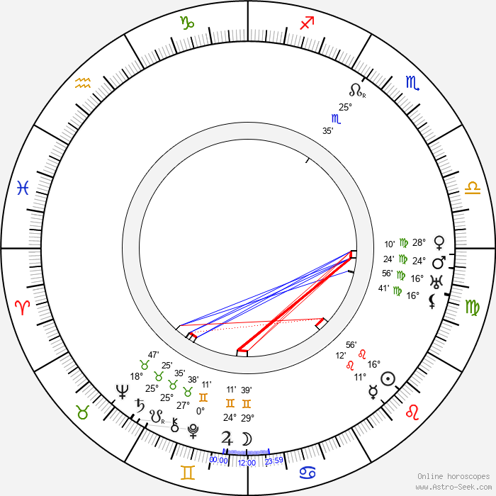Alice Fleming - Birth horoscope chart