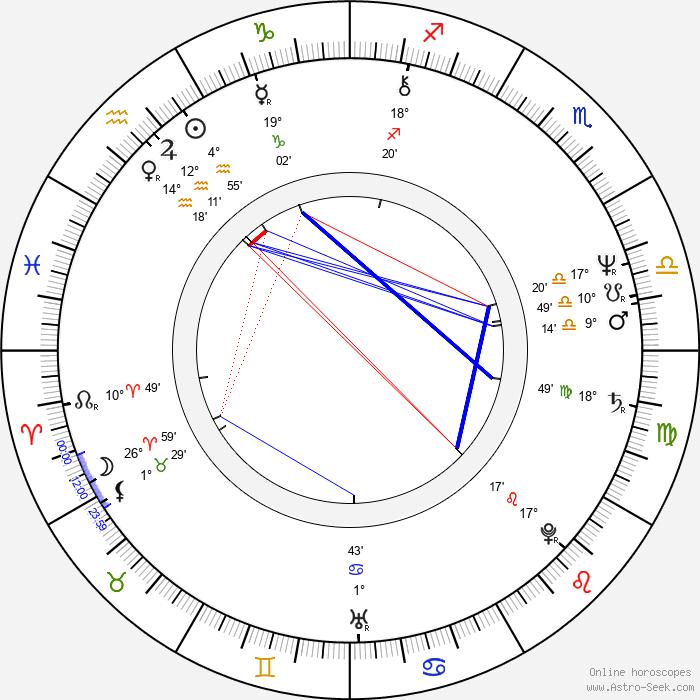 Alice Hašová - Birth horoscope chart