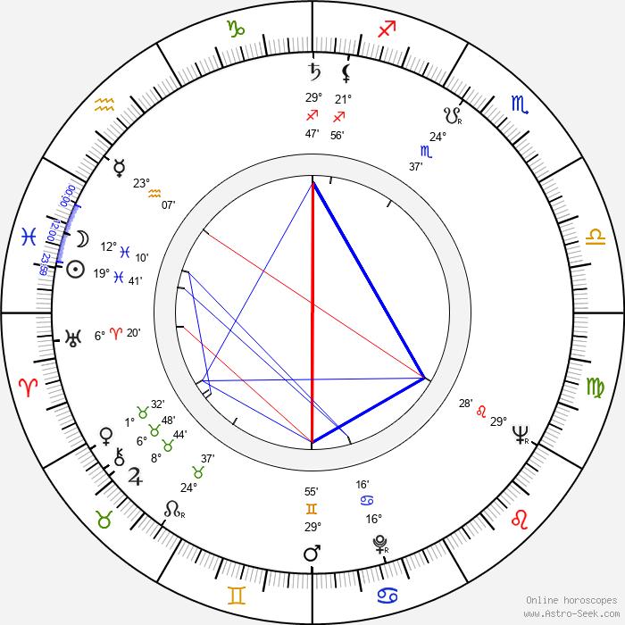Alice Hirson - Birth horoscope chart