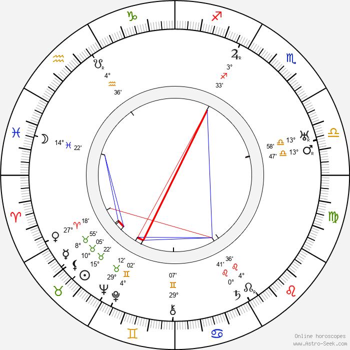 Alice Howell - Birth horoscope chart