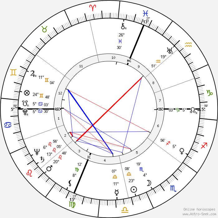 Alice Pearce - Birth horoscope chart