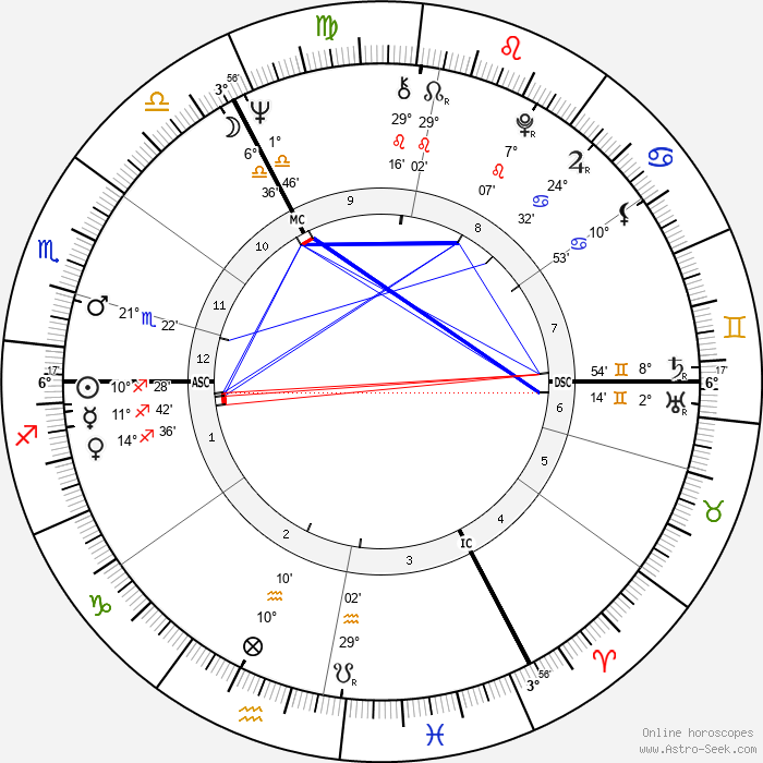 Alice Schwarzer - Birth horoscope chart