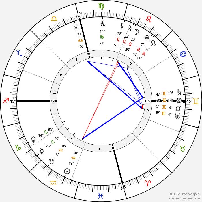 Alice Walker - Birth horoscope chart