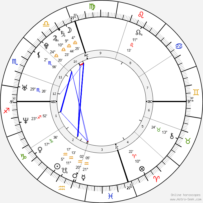 Alicia Keys - Birth horoscope chart