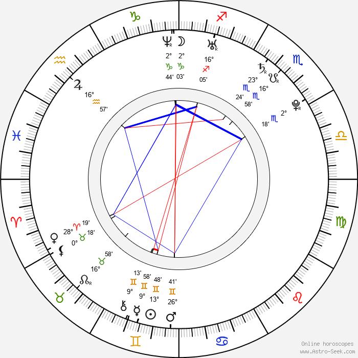 Alicja Janosz - Birth horoscope chart