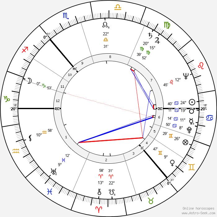 Alick Isaacs - Birth horoscope chart