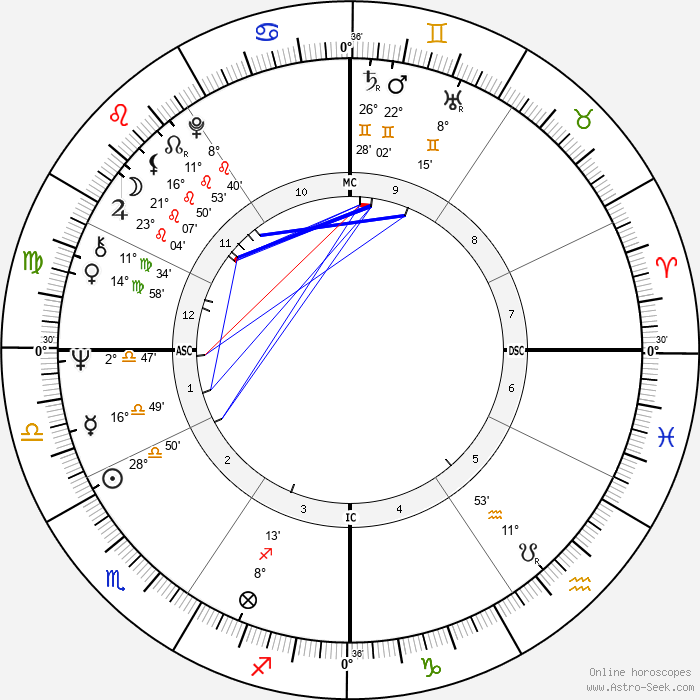 Alida Chelli - Birth horoscope chart