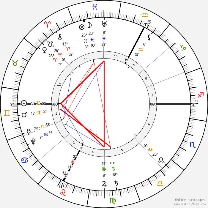 Alida Valli - Birth horoscope chart