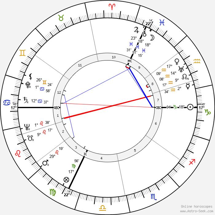 Alin Bernardin - Birth horoscope chart