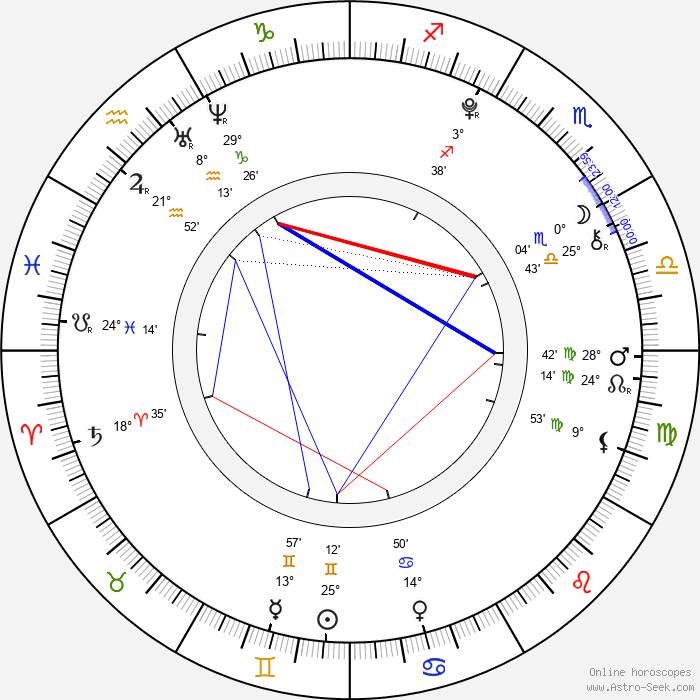 Alina Bulynko - Birth horoscope chart