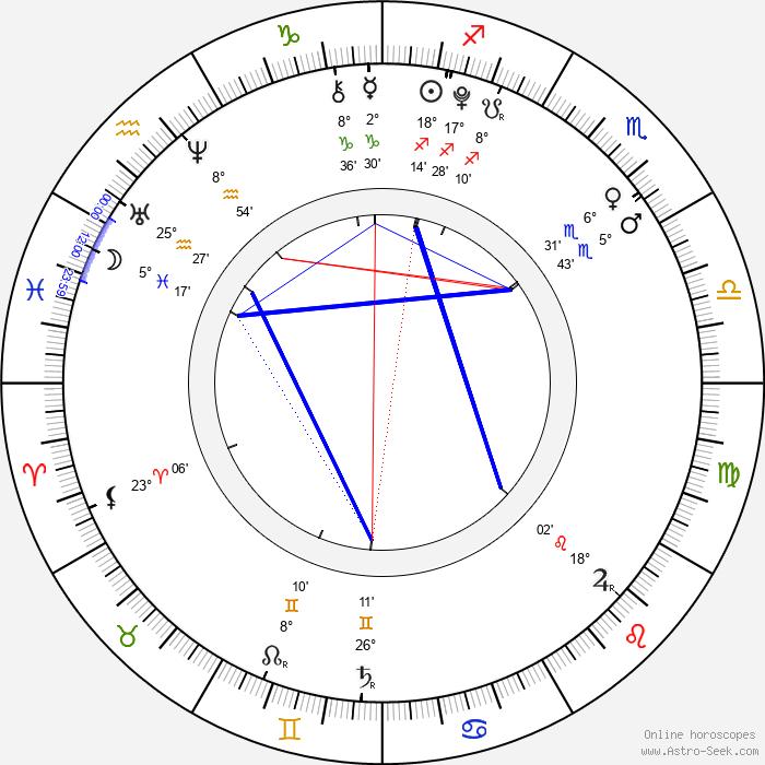 Alina Kukushkina - Birth horoscope chart