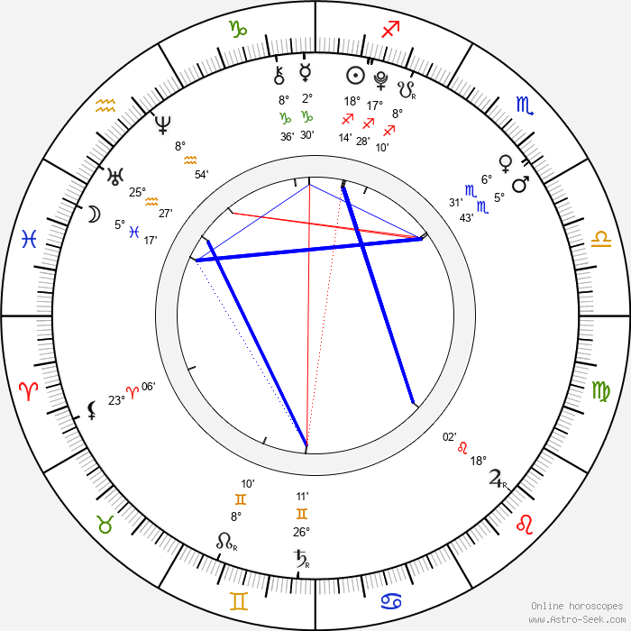 Alina Kukushkina - Birth horoscope chart