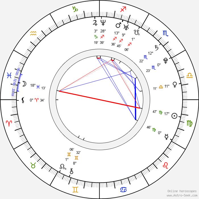 Alina Levshin - Birth horoscope chart
