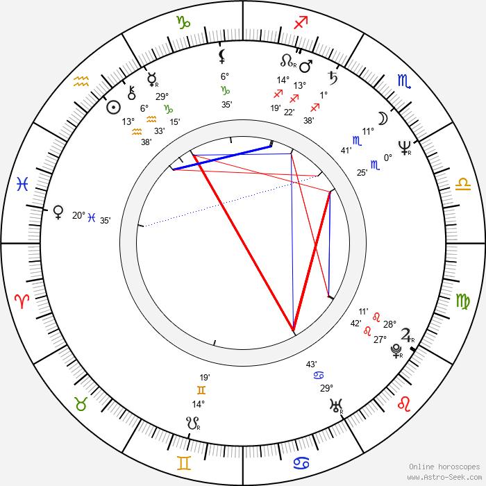 Alina Reyes - Birth horoscope chart